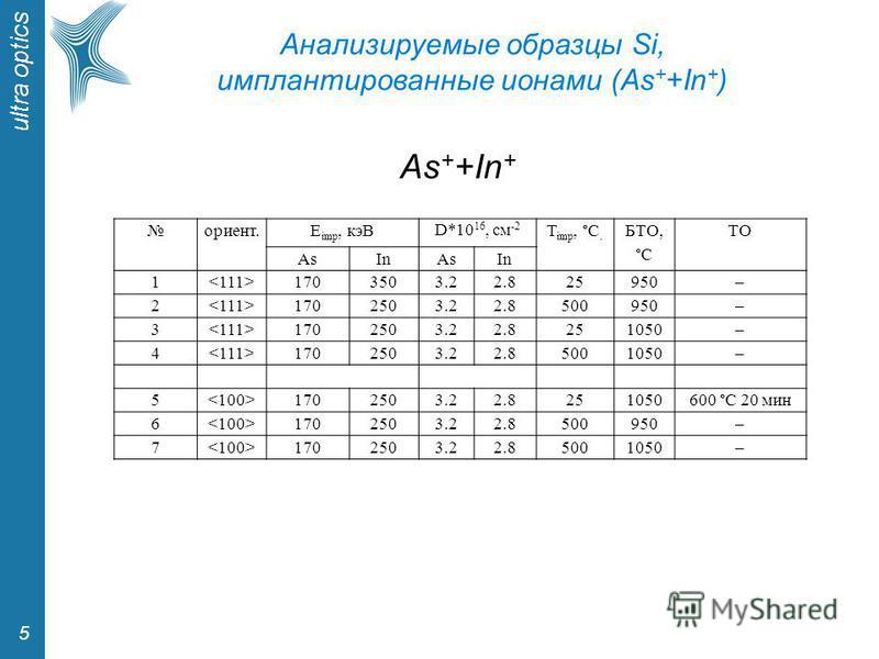 ultra optics 5 Анализируемые образцы Si, имплантированные ионами (As + +In + ) ориент.E imp, кэВ D*10 16, см -2 T imp, °C. БТО, °C TОTО AsInAsIn 1 1703503.22.825950– 2 1702503.22.8500950– 3 1702503.22.8251050– 4 1702503.22.85001050– 5 1702503.22.8251