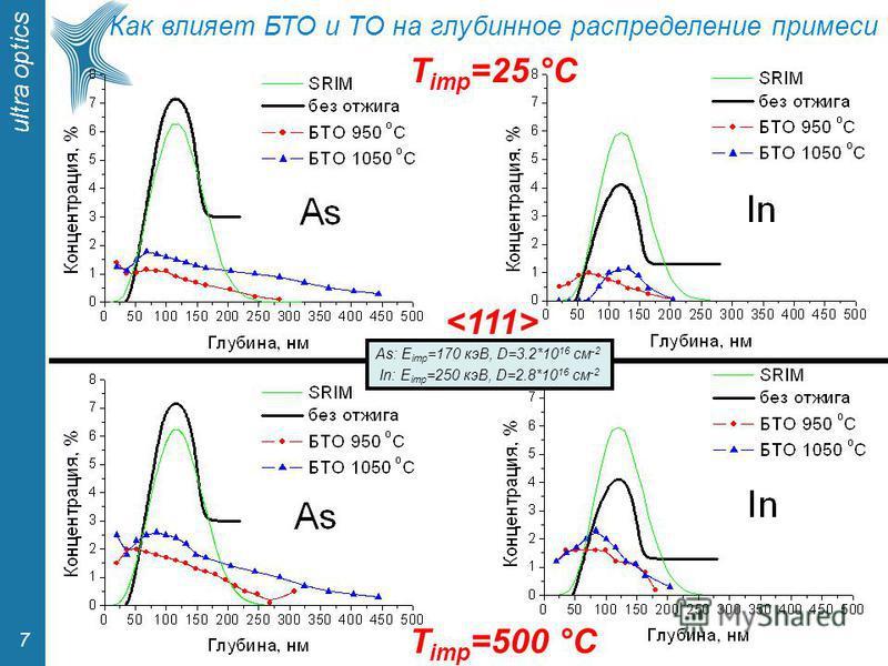 ultra optics 7 As: E imp =170 кэВ, D=3.2*10 16 см -2 In: E imp =250 кэВ, D=2.8*10 16 см -2 T imp =25 °С T imp =500 °С Как влияет БТО и TО на глубинное распределение примеси