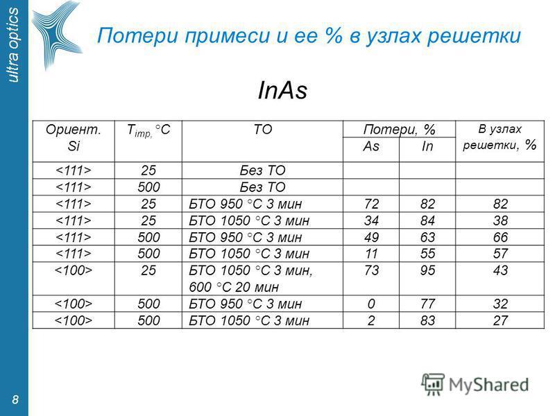 ultra optics 8 Потери примеси и ее % в узлах решетки Ориент. Si T imp, °CTОTОПотери, % В узлах решетки, % AsIn 25Без ТО 500Без ТО 25БТО 950 °С 3 мин 7282 25БТО 1050 °С 3 мин 348438 500БТО 950 °С 3 мин 496366 500БТО 1050 °С 3 мин 115557 25БТО 1050 °С
