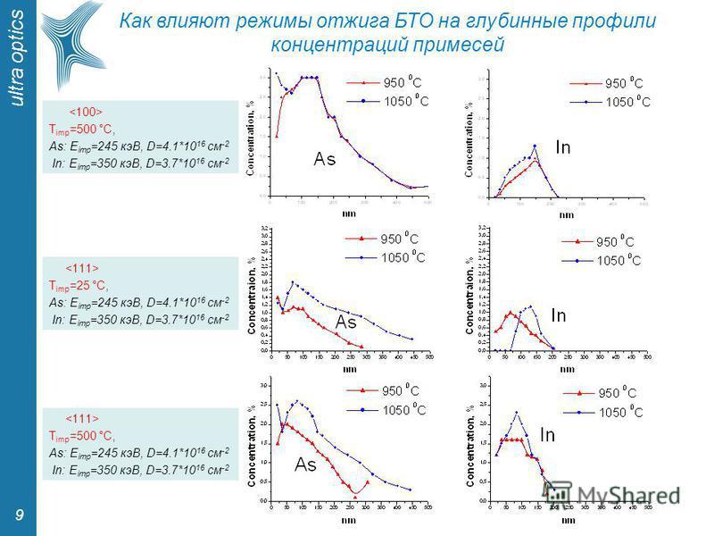 ultra optics 9 Как влияют режимы отжига БТО на глубинные профили концентраций примесей T imp =500 °С, As: E imp =245 кэВ, D=4.1*10 16 см -2 In: E imp =350 кэВ, D=3.7*10 16 см -2 T imp =25 °С, As: E imp =245 кэВ, D=4.1*10 16 см -2 In: E imp =350 кэВ,