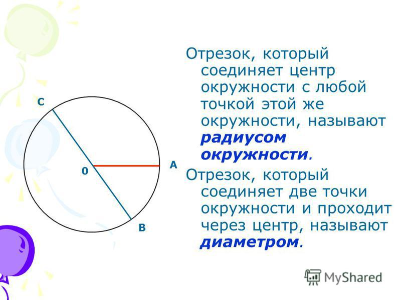 Отрезок, который соединяет центр окружности с любой точкой этой же окружности, называют радиусом окружности. Отрезок, который соединяет две точки окружности и проходит через центр, называют диаметром. 0 A B C