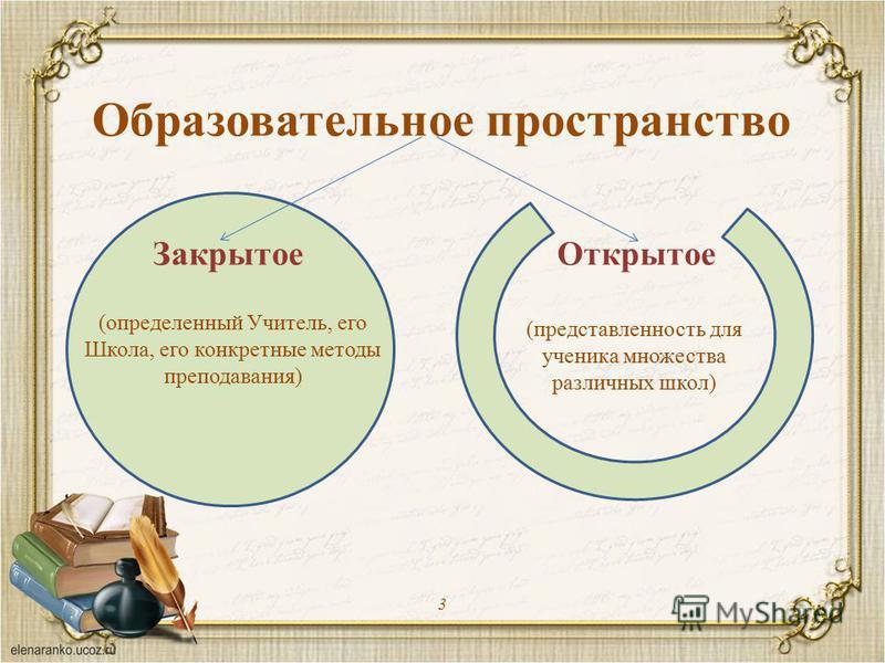 Образовательное пространство 3 Закрытое Открытое (определенный Учитель, его Школа, его конкретные методы преподавания) (представленность для ученика множества различных школ)