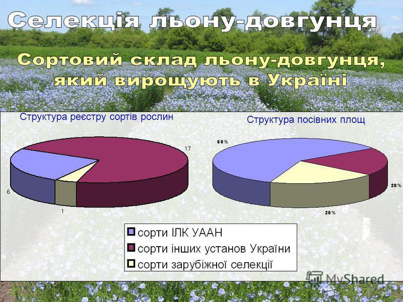 Структура реєстру сортів рослин Структура посівних площ