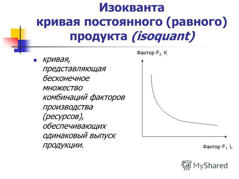 Изокванта кривая постоянного (равного) продукта (isoquant) кривая, представляющая бесконечное множество комбинаций факторов производства (ресурсов), обеспечивающих одинаковый выпуск продукции. Фактор F 1, L Фактор F 2, K