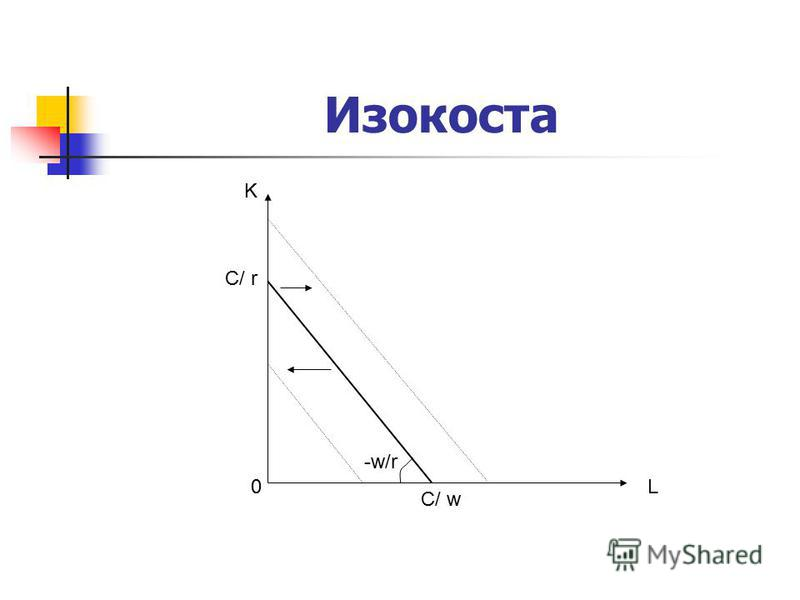 Изокоста L K C/ w C/ r -w/r 0