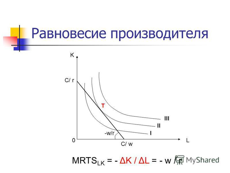 Равновесие производителя L K C/ w C/ r -w/r 0 T I III II MRTS LK = - ΔK / ΔL = - w / r