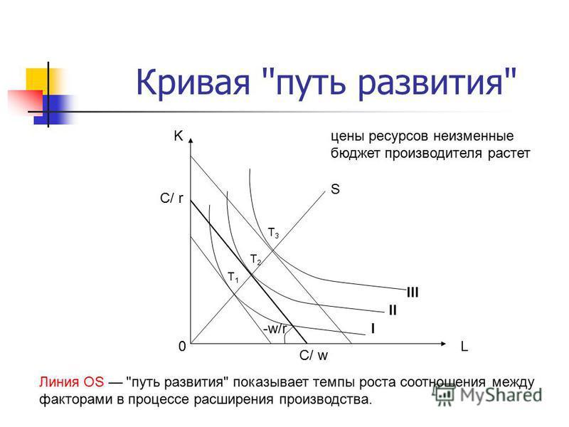 Кривая ''путь развития L C/ w K C/ r -w/r 0 T2T2 I III II S T1T1 T3T3 цены ресурсов неизменные бюджет производителя растет Линия OS путь развития показывает темпы роста соотношения между факторами в процессе расширения производства.