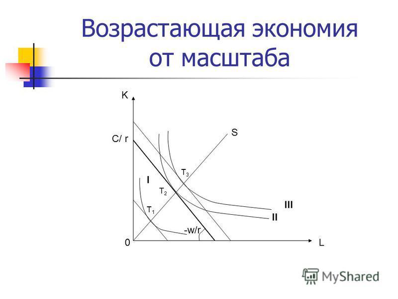 Возрастающая экономия от масштаба K C/ r -w/r 0 T2T2 I III II S T1T1 T3T3 L