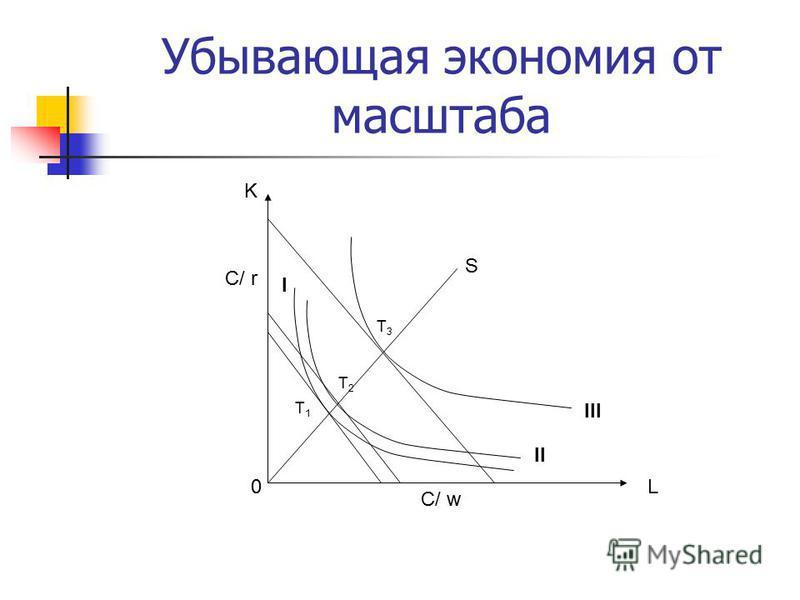 Убывающая экономия от масштаба L C/ w K C/ r 0 T2T2 I III II S T1T1 T3T3