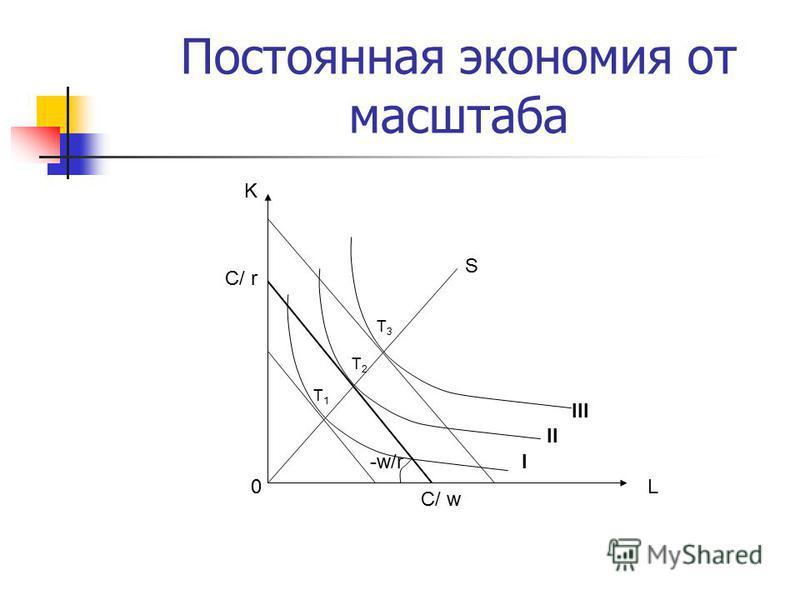 Постоянная экономия от масштаба L C/ w K C/ r -w/r 0 T2T2 I III II S T1T1 T3T3
