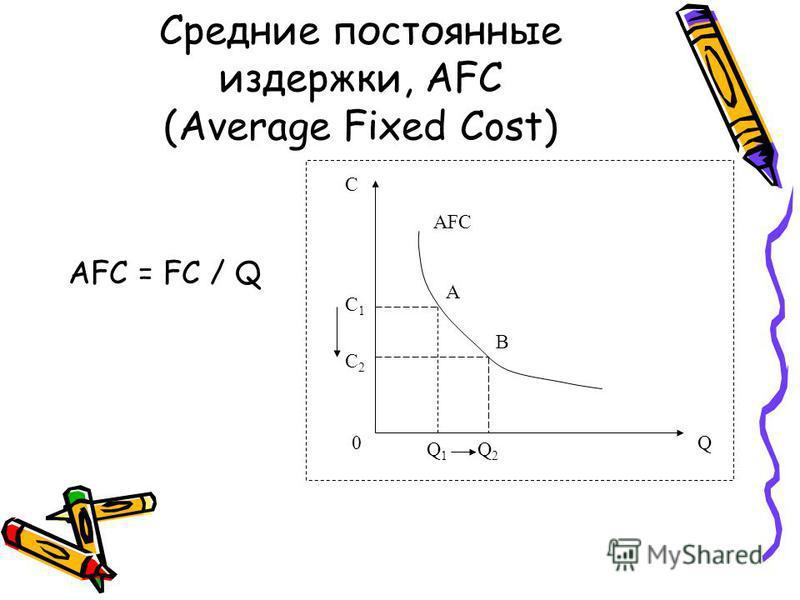 Средние постоянные издержки, AFC (Average Fixed Cost) AFC = FC / Q Q C AFC C1C1 Q2Q2 Q1Q1 C2C2 A B 0
