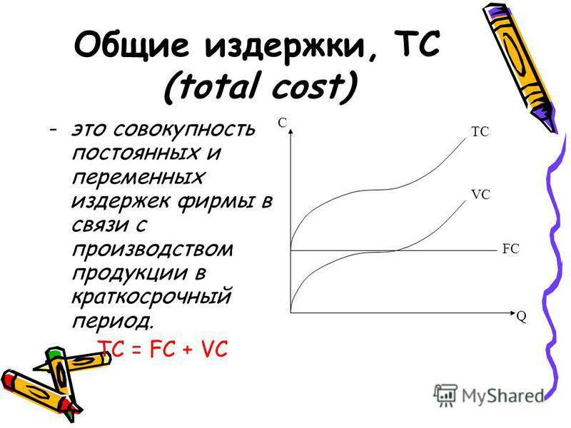 Общие издержки, TC (total cost) -это совокупность постоянных и переменных издержек фирмы в связи с производством продукции в краткосрочный период. TC = FC + VC VC C FC TC Q