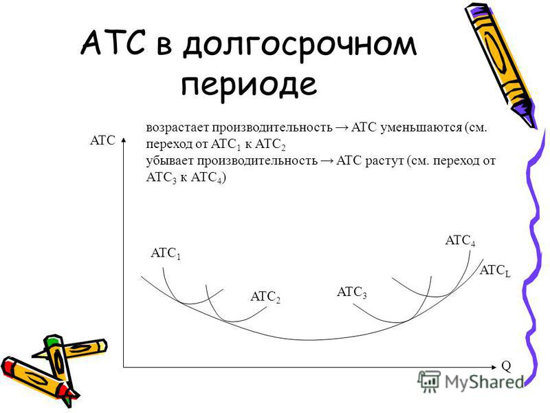 ATC в долгосрочном периоде Q ATC ATC 1 ATC 2 ATC 3 ATC 4 ATC L возрастает производительность ATC уменьшаются (см. переход от ATC 1 к АТС 2 убывает производительность ATC растут (см. переход от АТС 3 к АТС 4 )