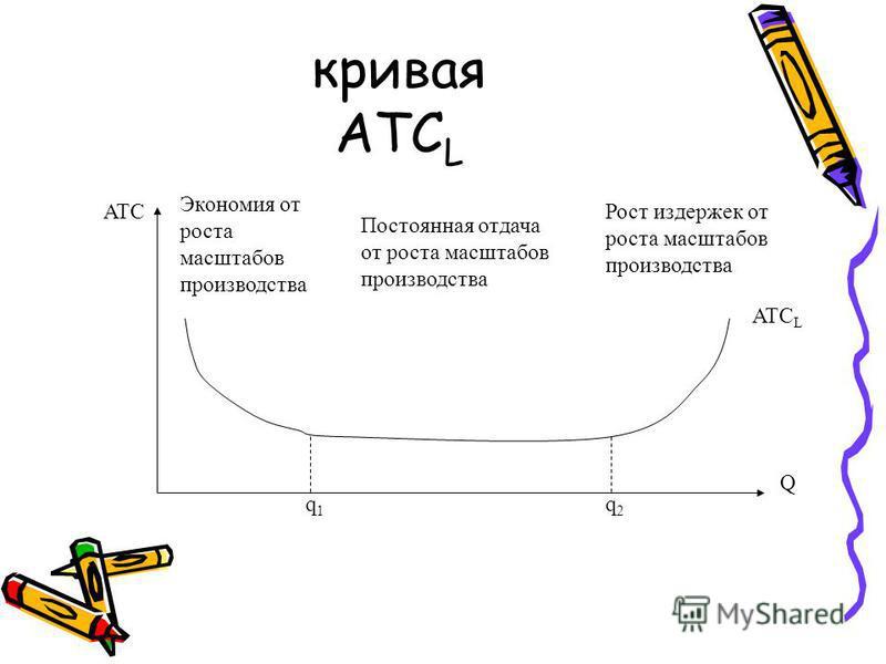 кривая ATC L Q ATC ATC L q1q1 q2q2 Экономия от роста масштабов производства Постоянная отдача от роста масштабов производства Рост издержек от роста масштабов производства