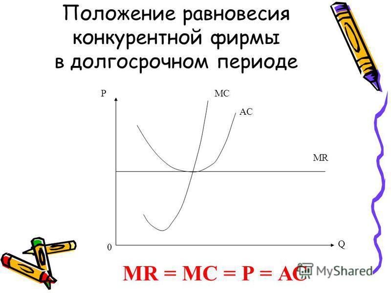 Положение равновесия конкурентной фирмы в долгосрочном периоде P 0 Q MC AC MR MR = МС = Р = АС