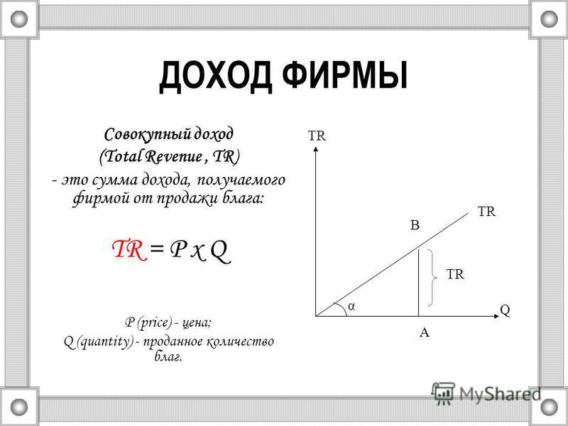 ДОХОД ФИРМЫ Совокупный доход (Total Revenue, TR) - это сумма дохода, получаемого фирмой от продажи блага: TR = Р х Q Р (price) - цена; Q (quantity) - проданное количество благ. A TR α Q B