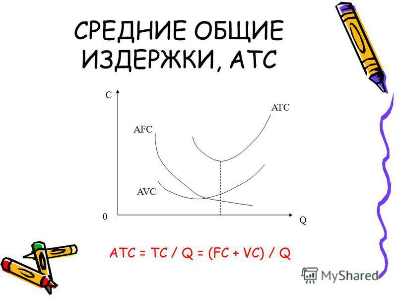 СРЕДНИЕ ОБЩИЕ ИЗДЕРЖКИ, ATC ATC = TC / Q = (FC + VC) / Q AVC AFC ATC Q C 0
