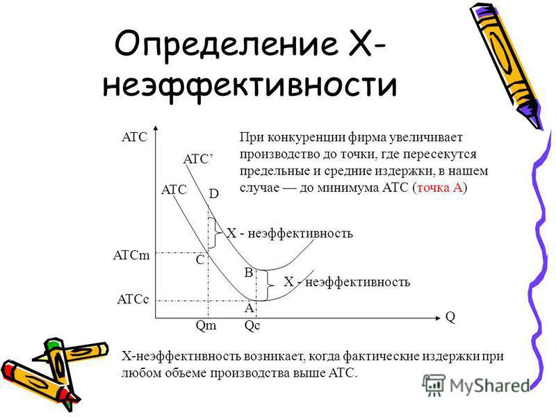 Определение Х- неэффективности A B C D X - неэффективность Q ATC QcQm ATCm ATCc ATC Х-неэффективность возникает, когда фактические издержки при любом объеме производства выше ATC. При конкуренции фирма увеличивает производство до точки, где пересекут