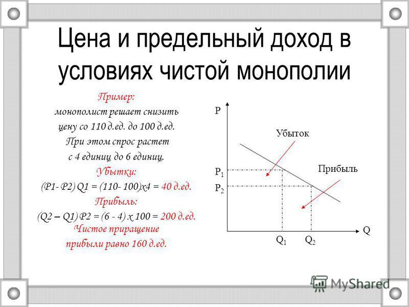Цена и предельный доход в условиях чистой монополии Пример: монополист решает снизить цену со 110 д.ед. до 100 д.ед. При этом спрос растет с 4 единиц до 6 единиц. Убытки: (P1- Р2) Q1 = (110- 100)х 4 = 40 д.ед. Прибыль: (Q2 – Q1) P2 = (6 - 4) х 100 =