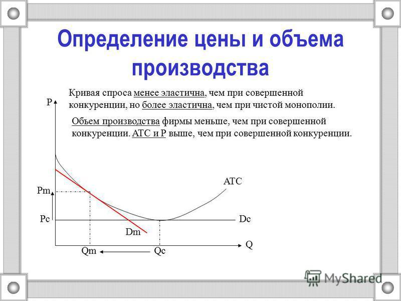 Определение цены и объема производства ATC Dc Q QcQm P Pc Pm Dm Кривая спроса менее эластична, чем при совершенной конкуренции, но более эластична, чем при чистой монополии. Объем производства фирмы меньше, чем при совершенной конкуренции. ATC и P вы