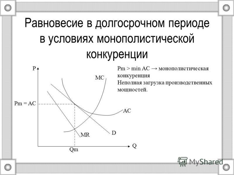 Равновесие в долгосрочном периоде в условиях монополистической конкуренции Q Qm P Pm = AC MR MC AC D Pm > min AC монополистическая конкуренция Неполная загрузка производственных мощностей.