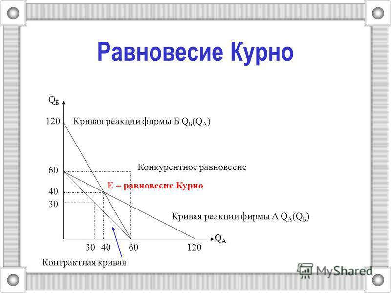 Равновесие Курно Q 60 E – равновесие Курно Кривая реакции фирмы Б Q Б (Q A ) Кривая реакции фирмы A Q A (Q Б ) 120 Конкурентное равновесие 40 30 Контрактная кривая QАQА QБQБ