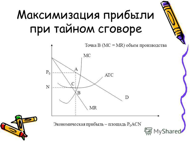 Максимизация прибыли при тайном сговоре MC D MR ATC B Точка B (MC = MR) объем производства P0P0 A C N Экономическая прибыль – площадь P 0 ACN