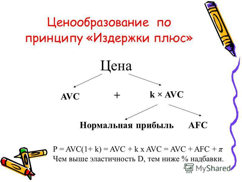 Ценообразование по принципу «Издержки плюс» Цена AVC + k × AVC Нормальная прибыльAFC Р = AVC(1+ k) = AVC + k х AVC = AVC + AFC + π Чем выше эластичность D, тем ниже % надбавки.