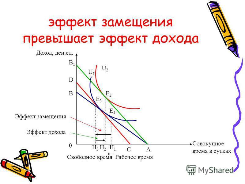 эффект замещения превышает эффект дохода Совокупное время в сутках A B B1B1 U1U1 U2U2 Доход, ден.ед. 0 C D Е1Е1 Е2Е2 Е3Е3 Н3Н3 Н2Н2 Н1Н1 Свободное время Рабочее время Эффект замещения Эффект дохода