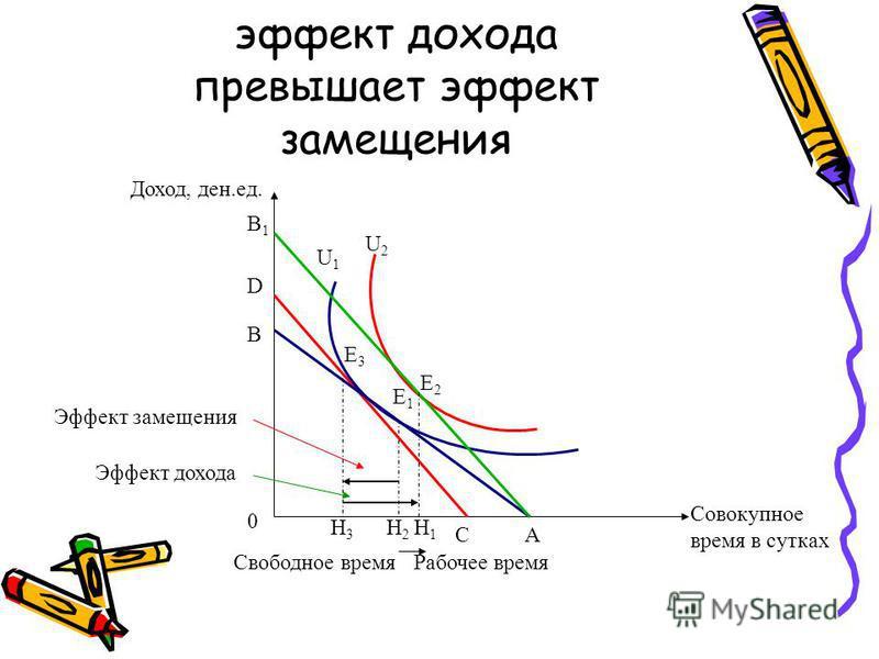 эффект дохода превышает эффект замещения A B B1B1 U1U1 U2U2 Доход, ден.ед. 0 C D Е1Е1 Е2Е2 Е3Е3 Н3Н3 Н2Н2 Н1Н1 Свободное время Рабочее время Эффект замещения Эффект дохода Совокупное время в сутках