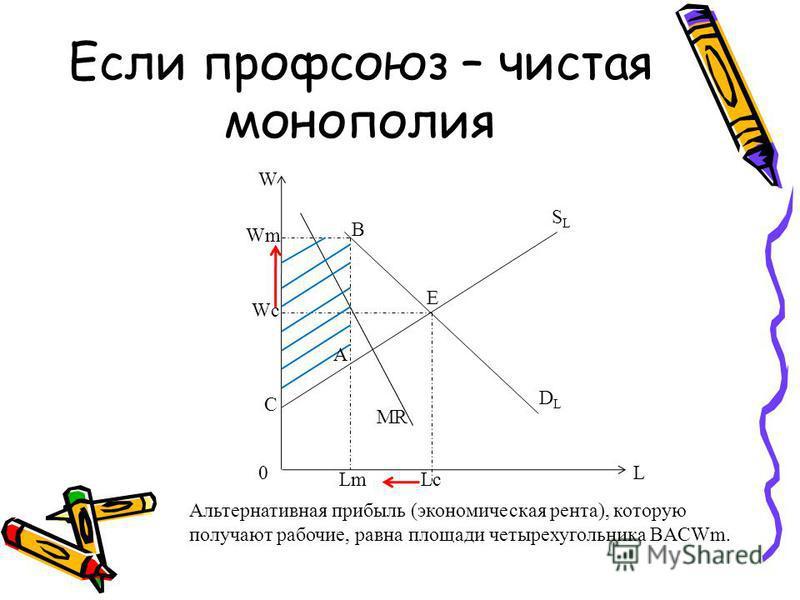 Если профсоюз – чистая монополия DLDL SLSL E B A L Wc Wm LcLm MR W 0 C Альтернативная прибыль (экономическая рента), которую получают рабочие, равна площади четырехугольника BACWm.