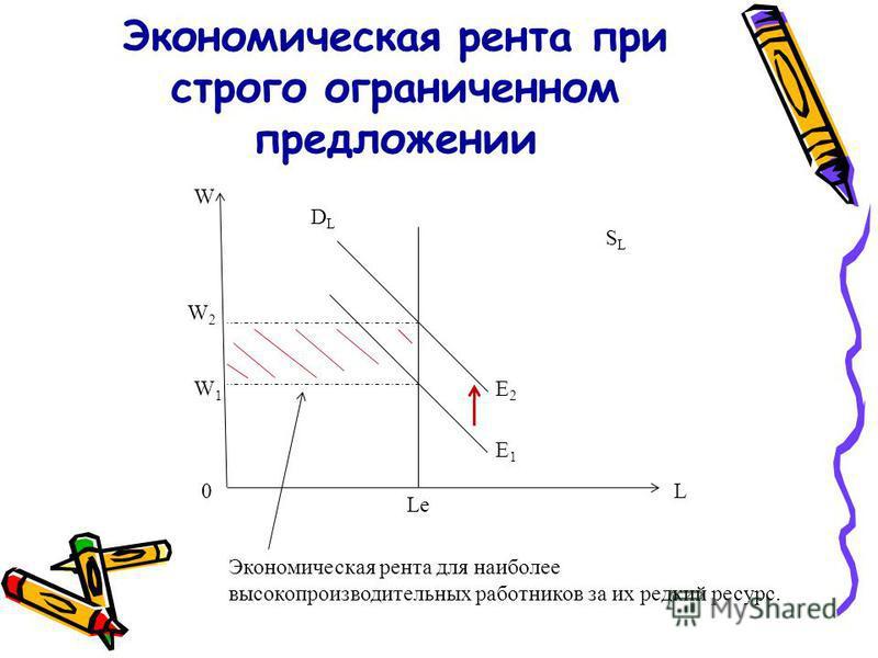 Экономическая рента при строго ограниченном предложении SLSL L W DLDL E1E1 W2W2 Le W1W1 0 E2E2 Экономическая рента для наиболее высокопроизводительных работников за их редкий ресурс.