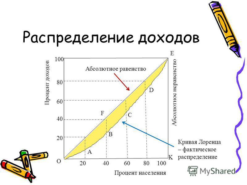 Распределение доходов E Процент доходов 20 40 60 80 100 Процент населения Абсолютное неравенство Абсолютное равенство Кривая Лоренца – фактическое распределение О K A B C D F
