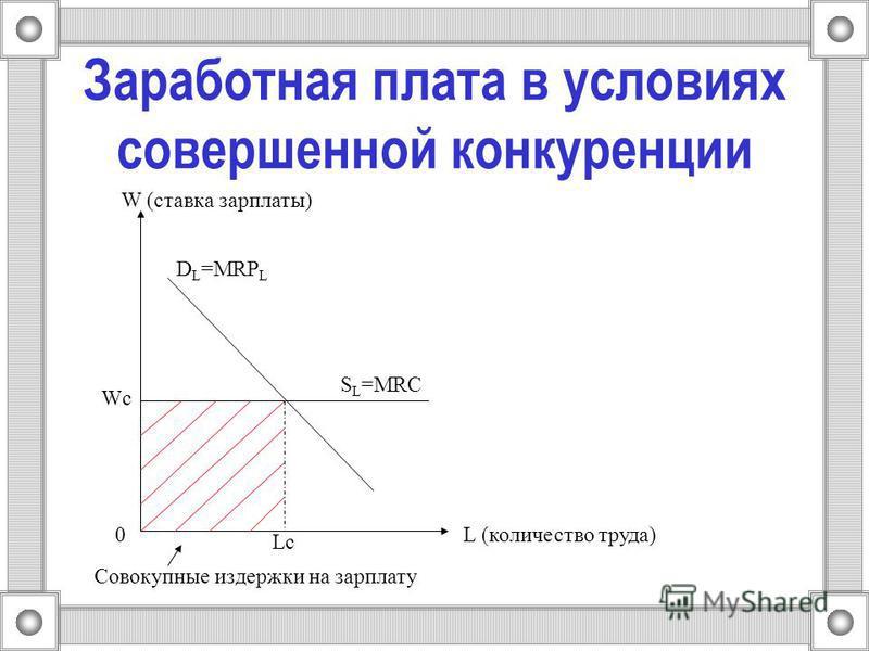 Заработная плата в условиях совершенной конкуренции L (количество труда) Lc W (ставка зарплаты) Wc D L =MRP L S L =MRC Совокупные издержки на зарплату 0