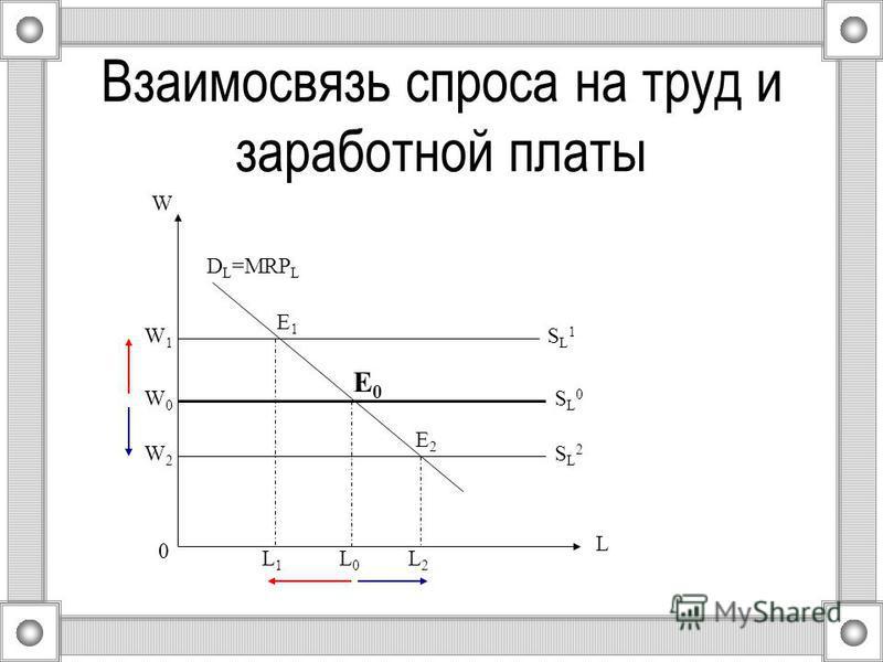 Взаимосвязь спроса на труд и заработной платы 0 L L1L1 W D L =MRP L E0E0 E1E1 E2E2 SL0SL0 SL2SL2 SL1SL1 W0W0 W2W2 W1W1 L2L2 L0L0