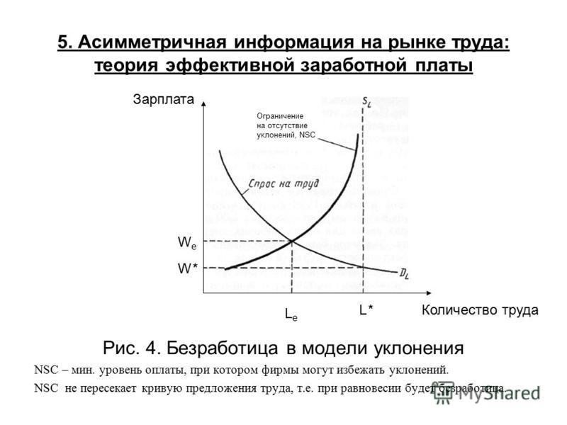5. Асимметричная информация на рынке труда: теория эффективной заработной платы Рис. 4. Безработица в модели уклонения NSC – мин. уровень оплаты, при котором фирмы могут избежать уклонений. NSC не пересекает кривую предложения труда, т.е. при равнове