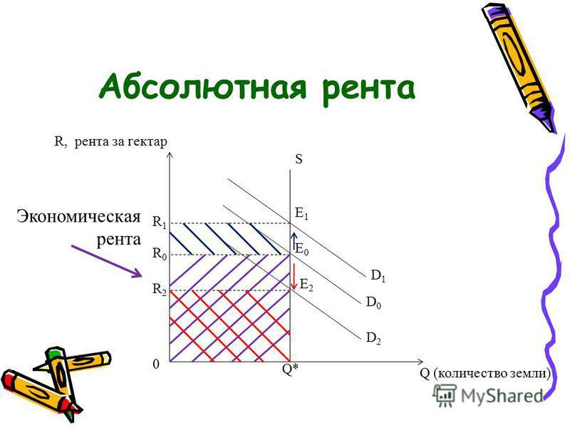Абсолютная рента Экономическая рента R, рента за гектар Q (количество земли) S E0E0 E1E1 E2E2 D0D0 D1D1 D2D2 R0R0 R2R2 R1R1 0 Q*
