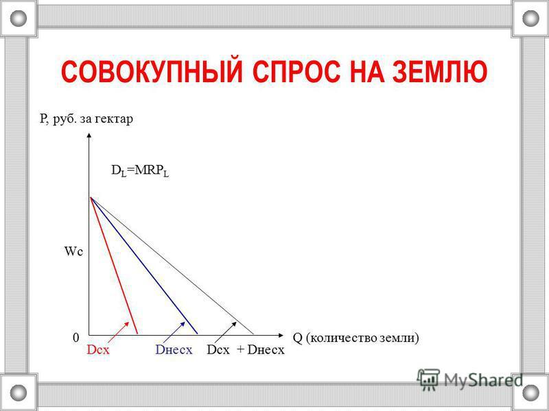 СОВОКУПНЫЙ СПРОС НА ЗЕМЛЮ Q (количество земли) Dнесх Wc D L =MRP L Dсх + DнесхDсх 0 P, руб. за гектар