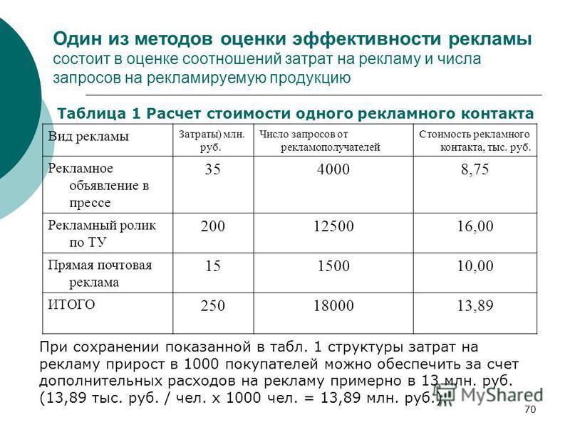 70 Один из методов оценки эффективности рекламы состоит в оценке соотношений затрат на рекламу и числа запросов на рекламируемую продукцию Вид рекламы Затраты) млн. руб. Число запросов от рекламополучателей Стоимость рекламного контакта, тыс. руб. Ре