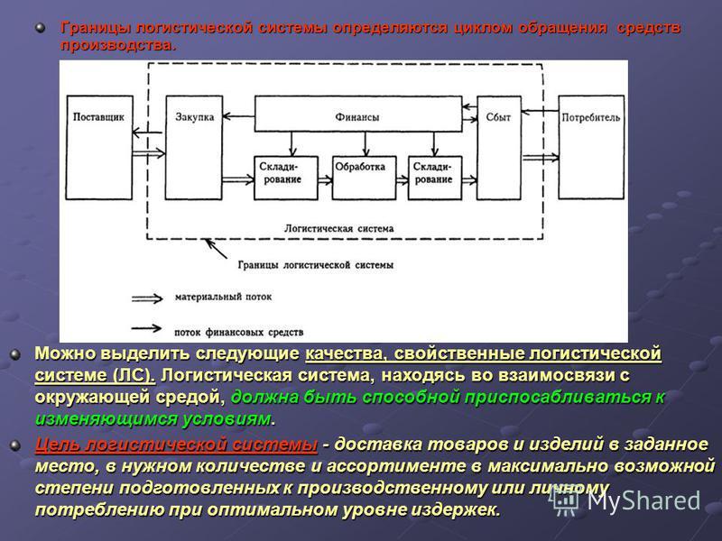 Границы логистической системы определяются циклом обращения средств производства. Можно выделить следующие качества, свойственные логистической системе (ЛС). Логистическая система, находясь во взаимосвязи с окружающей средой, должна быть способной пр