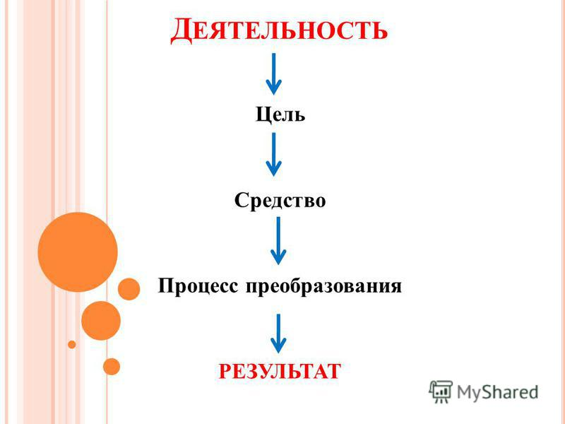 Д ЕЯТЕЛЬНОСТЬ Цель Средство Процесс преобразования РЕЗУЛЬТАТ