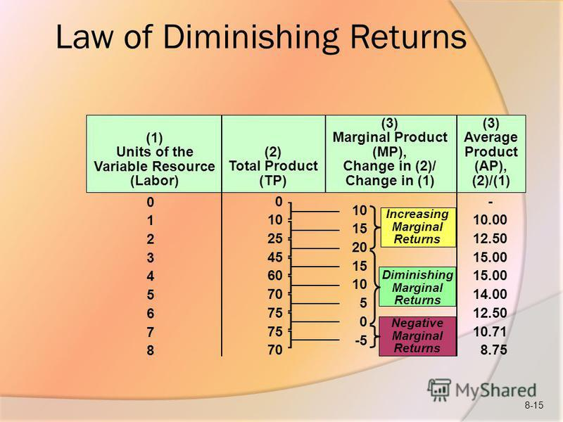 Increasing Marginal Returns Law of Diminishing Returns (1) Units of the Variable Resource (Labor) (2) Total Product (TP) (3) Marginal Product (MP), Change in (2)/ Change in (1) (3) Average Product (AP), (2)/(1) 012345678012345678 0 10 25 45 60 70 75