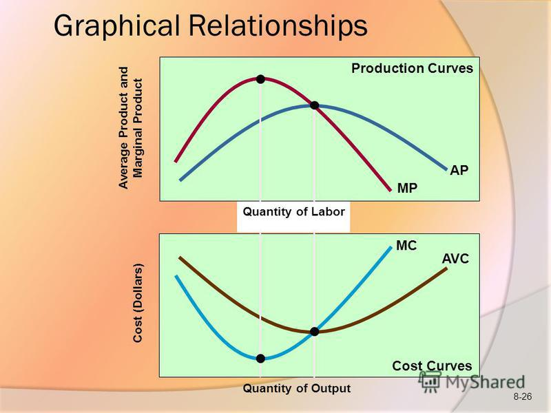 Average Product and Marginal Product Cost (Dollars) Graphical Relationships MP AP MC AVC Quantity of Output Quantity of Labor Production Curves Cost Curves 8-26