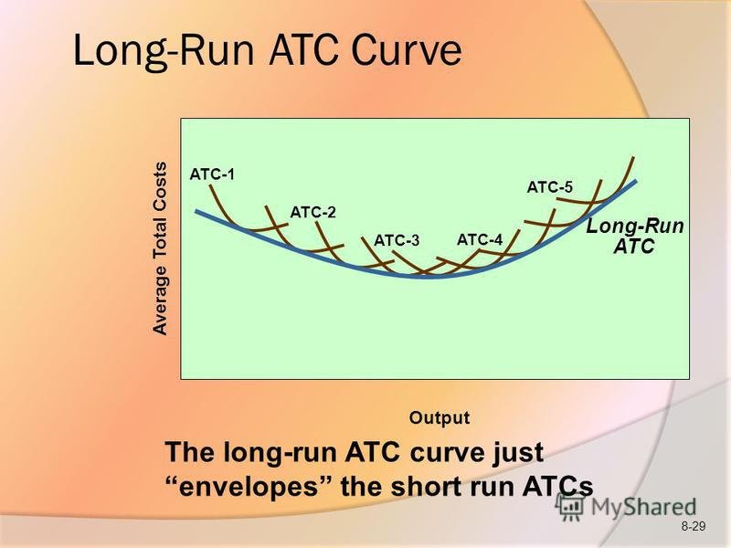 Long-Run ATC Curve Long-Run ATC Average Total Costs ATC-1 ATC-2 ATC-3 ATC-4 ATC-5 Output The long-run ATC curve just envelopes the short run ATCs 8-29