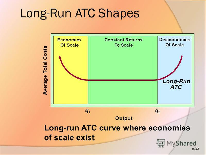 Long-Run ATC Shapes Output Long-run ATC curve where economies of scale exist Average Total Costs Long-Run ATC Economies Of Scale Constant Returns To Scale Diseconomies Of Scale q1q1 q2q2 8-33