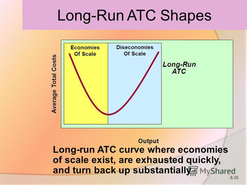 Output Long-run ATC curve where economies of scale exist, are exhausted quickly, and turn back up substantially Average Total Costs Long-Run ATC Economies Of Scale Diseconomies Of Scale Long-Run ATC Shapes 8-35