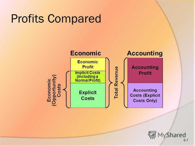 Profits Compared Economic Profit Accounting Costs (Explicit Costs Only) Accounting Profit Explicit Costs Implicit Costs (Including a Normal Profit) Economic (Opportunity) Costs Total Revenue Economic Accounting 8-7