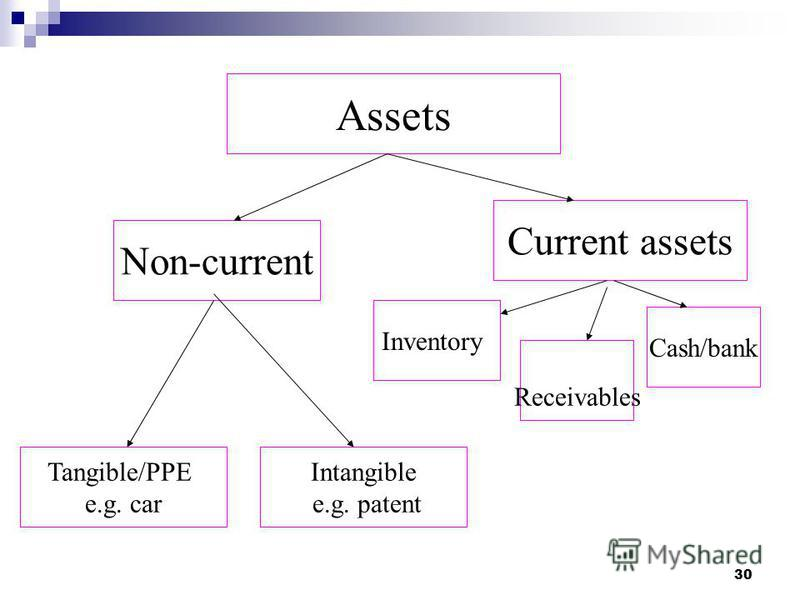 30 Assets Inventory Non-current Receivables Intangible e.g. patent Tangible/PPE e.g. car Current assets Cash/bank