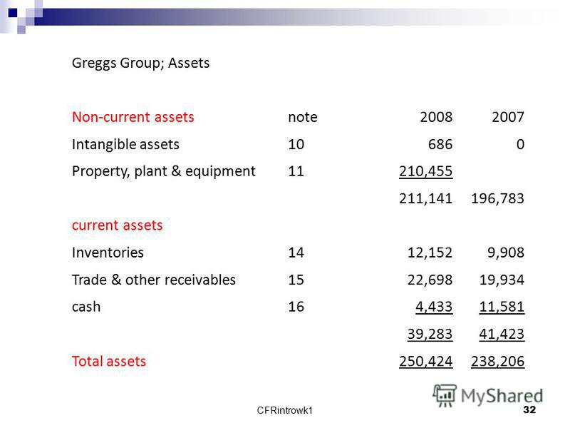 CFRintrowk132 Greggs Group; Assets Non-current assetsnote20082007 Intangible assets106860 Property, plant & equipment11210,455 211,141196,783 current assets Inventories1412,1529,908 Trade & other receivables1522,69819,934 cash164,43311,581 39,28341,4