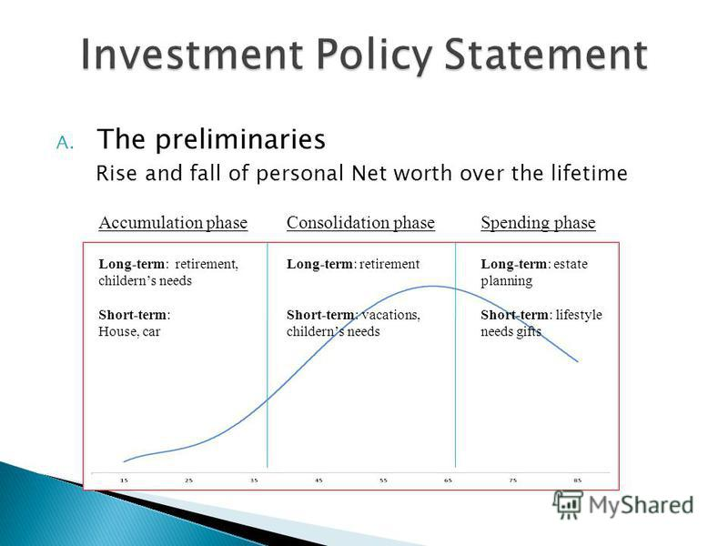 A. The preliminaries Rise and fall of personal Net worth over the lifetime Accumulation phase Long-term: retirement, childerns needs Short-term: House, car Consolidation phase Long-term: retirement Short-term: vacations, childerns needs Spending phas